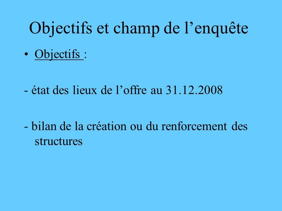Objectifs et champ de lenquête Objectifs : - état des lieux de loffre au 31.12.2008 - bilan de la création ou du renforcement des structures