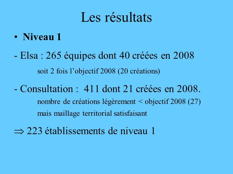 Les résultats Niveau 1 - Elsa : 265 équipes dont 40 créées en 2008 soit 2 fois lobjectif 2008 (20 créations) - Consultation : 411 dont 21 créées en 20