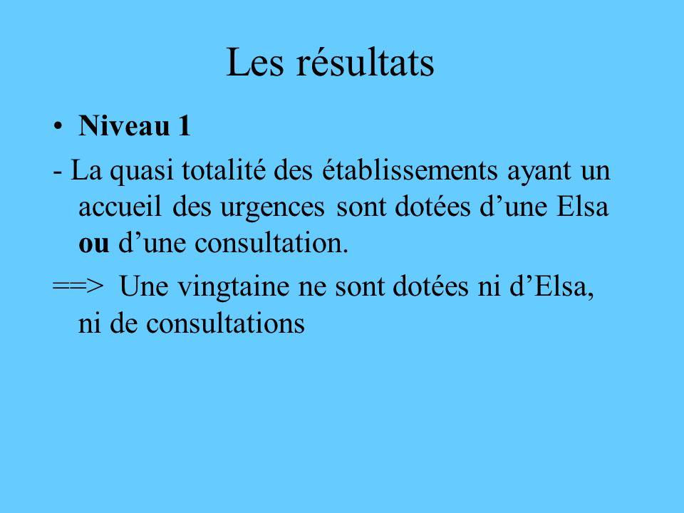 Les résultats Niveau 1 - La quasi totalité des établissements ayant un accueil des urgences sont dotées dune Elsa ou dune consultation. ==> Une vingta