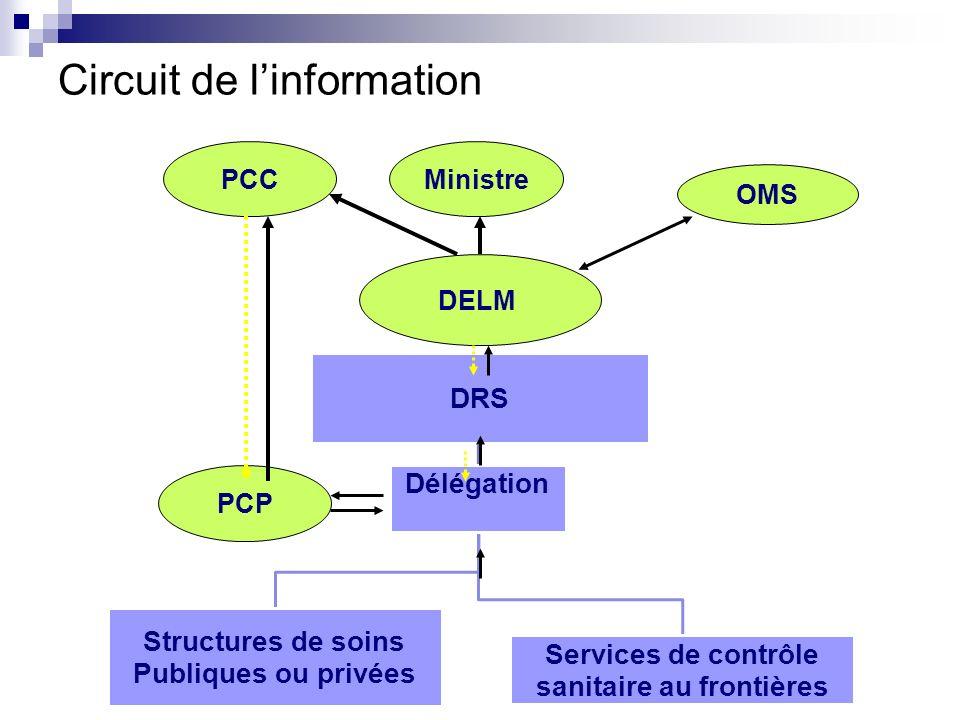 Circuit de linformation DELM PCP PCCMinistre OMS