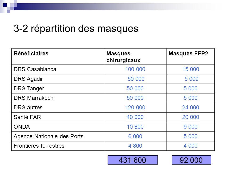 3-2 répartition des masques BénéficiairesMasques chirurgicaux Masques FFP2 DRS Casablanca100 00015 000 DRS Agadir 50 000 5 000 DRS Tanger50 0005 000 D