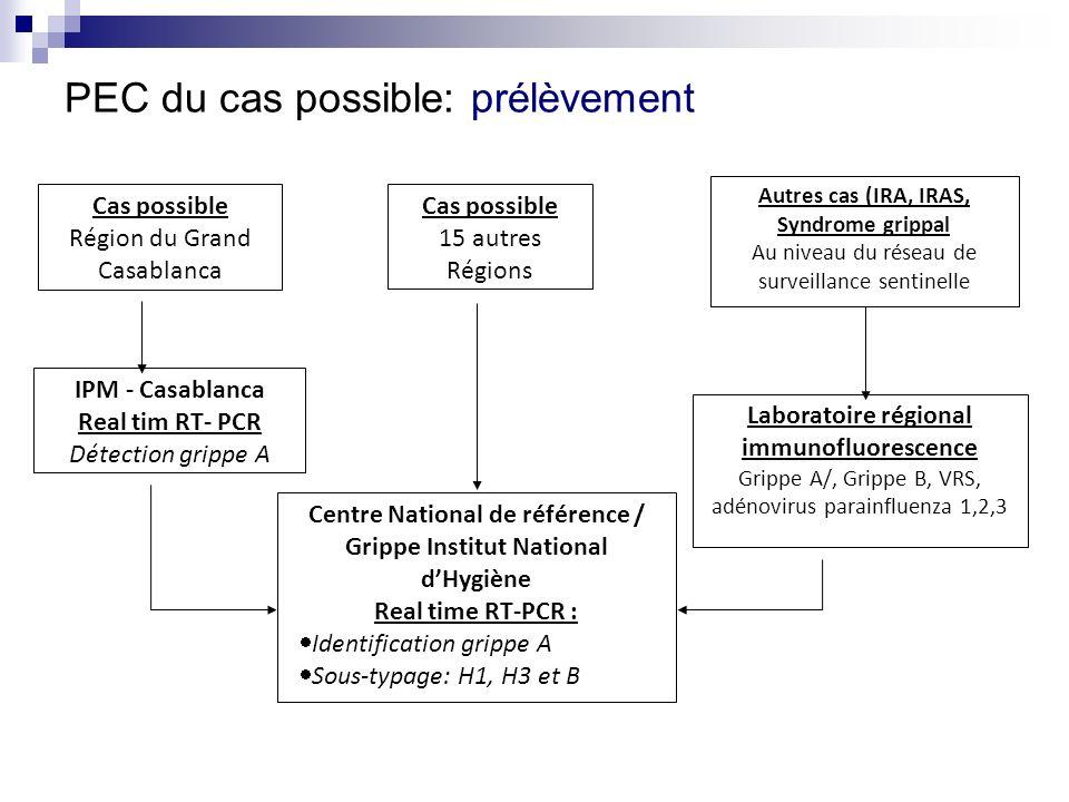 PEC du cas possible: prélèvement Cas possible Région du Grand Casablanca Cas possible 15 autres Régions Autres cas (IRA, IRAS, Syndrome grippal Au niv