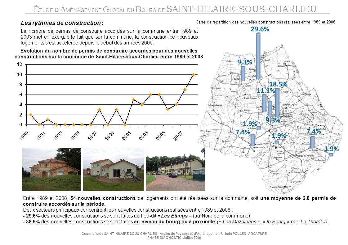 É TUDE D A MÉNAGEMENT G LOBAL DU B OURG DE SAINT-HILAIRE-SOUS-CHARLIEU Commune de SAINT-HILAIRE-SOUS-CHARLIEU - Atelier de Paysage et dAménagement Urbain POLLEN -ARCATURE PHASE DIAGNOSTIC Juillet 2009 Les rythmes de construction : Le nombre de permis de construire accordés sur la commune entre 1989 et 2003 met en exergue le fait que sur la commune, la construction de nouveaux logements sest accélérée depuis le début des années 2000.