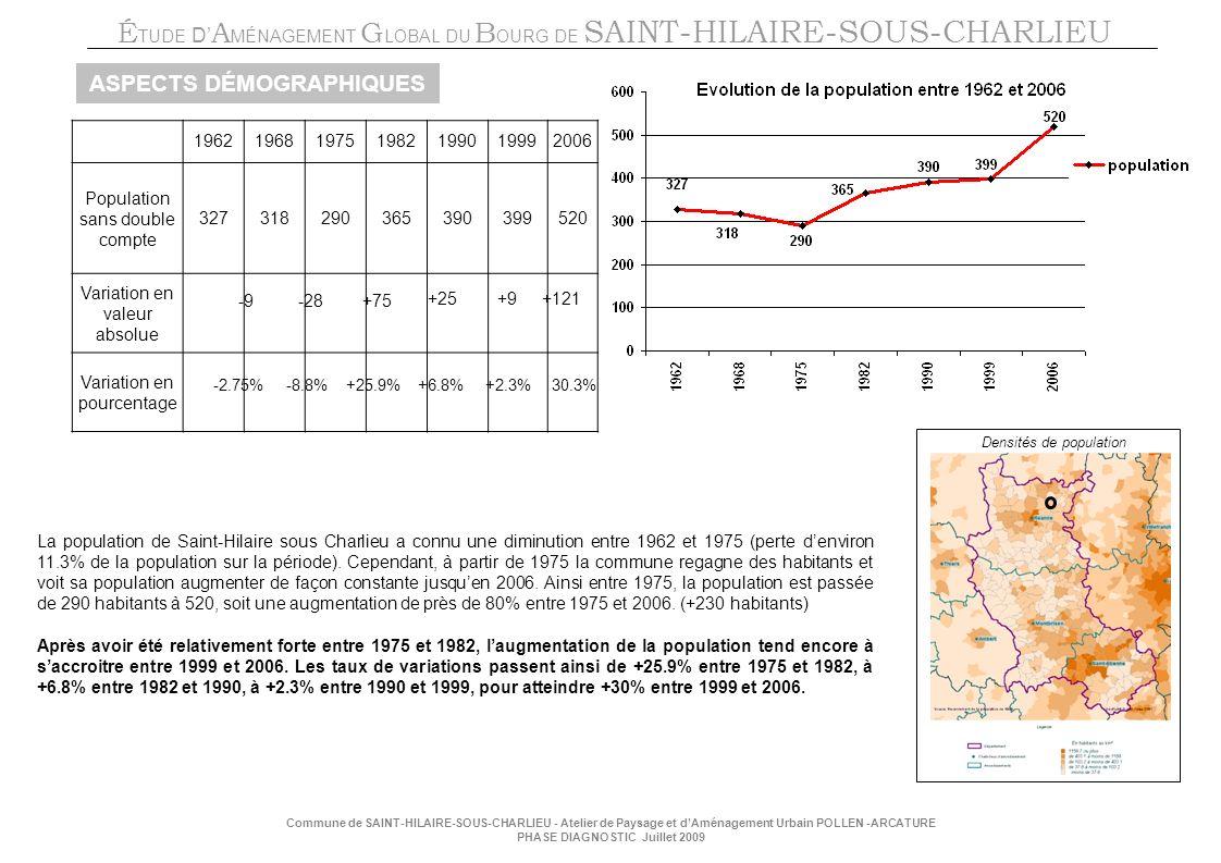 É TUDE D A MÉNAGEMENT G LOBAL DU B OURG DE SAINT-HILAIRE-SOUS-CHARLIEU Commune de SAINT-HILAIRE-SOUS-CHARLIEU - Atelier de Paysage et dAménagement Urbain POLLEN -ARCATURE PHASE DIAGNOSTIC Juillet 2009 ASPECTS DÉMOGRAPHIQUES La population de Saint-Hilaire sous Charlieu a connu une diminution entre 1962 et 1975 (perte denviron 11.3% de la population sur la période).