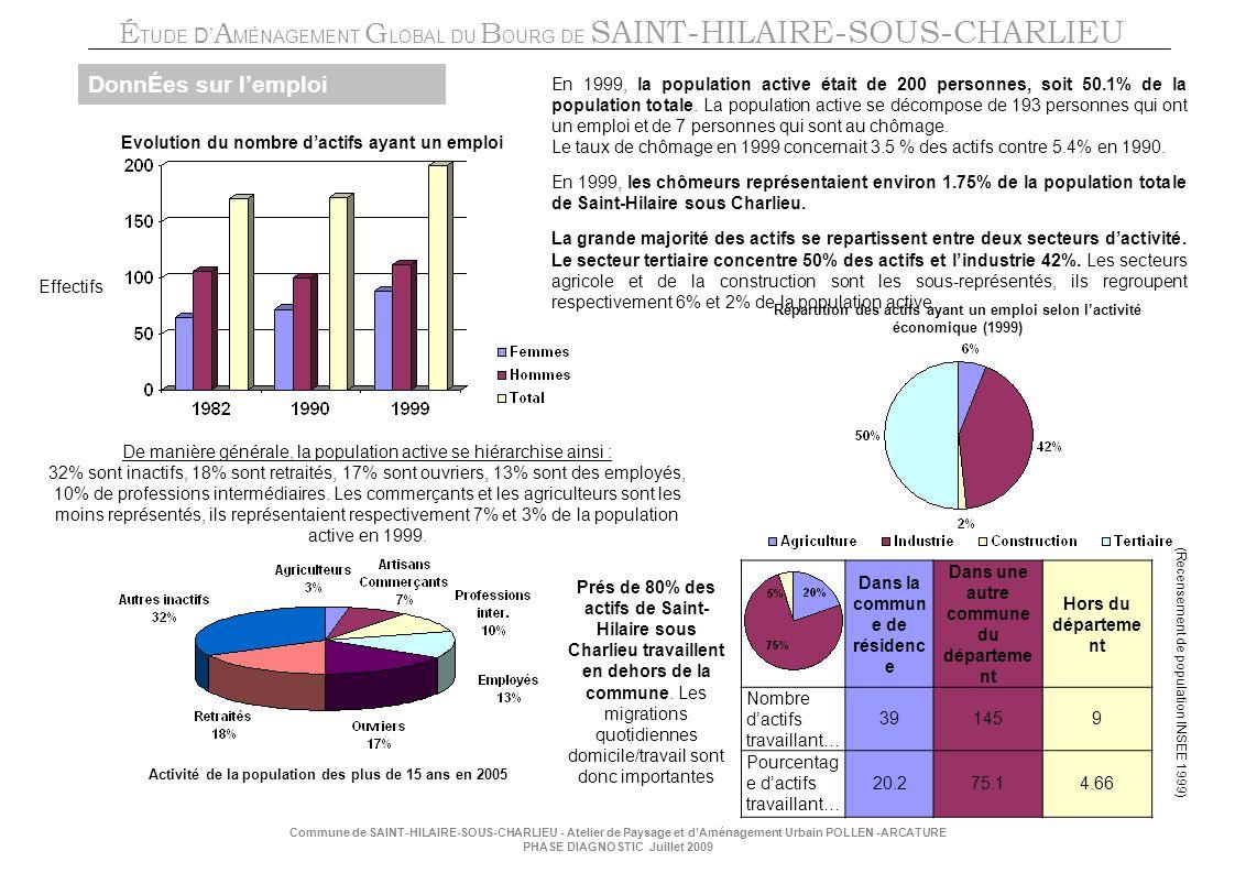 É TUDE D A MÉNAGEMENT G LOBAL DU B OURG DE SAINT-HILAIRE-SOUS-CHARLIEU Commune de SAINT-HILAIRE-SOUS-CHARLIEU - Atelier de Paysage et dAménagement Urbain POLLEN -ARCATURE PHASE DIAGNOSTIC Juillet 2009 Evolution du nombre dactifs ayant un emploi Effectifs En 1999, la population active était de 200 personnes, soit 50.1% de la population totale.