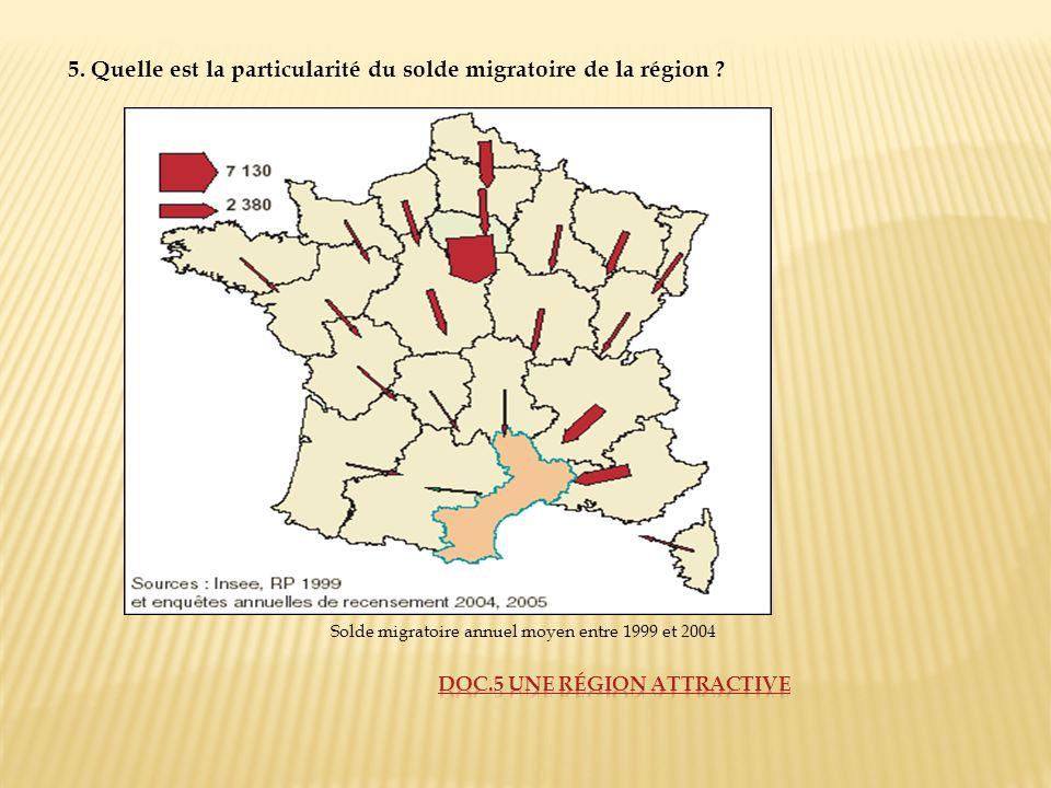 Solde migratoire annuel moyen entre 1999 et 2004 5. Quelle est la particularité du solde migratoire de la région ?