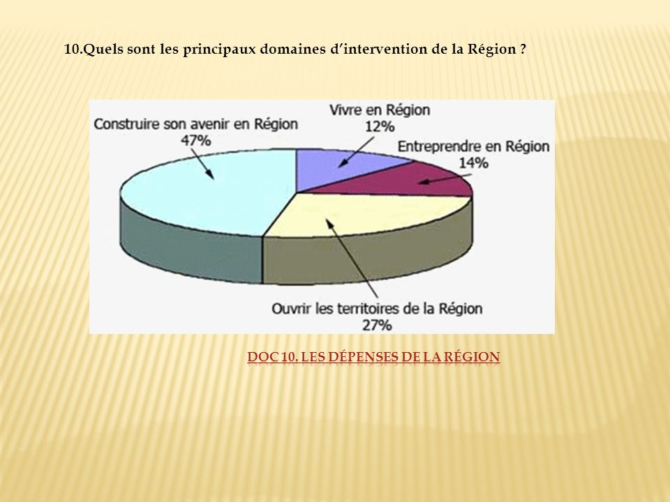 10.Quels sont les principaux domaines dintervention de la Région ?