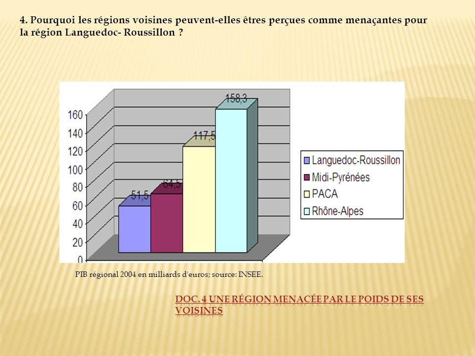 PIB régional 2004 en milliards d'euros; source: INSEE. 4. Pourquoi les régions voisines peuvent-elles êtres perçues comme menaçantes pour la région La