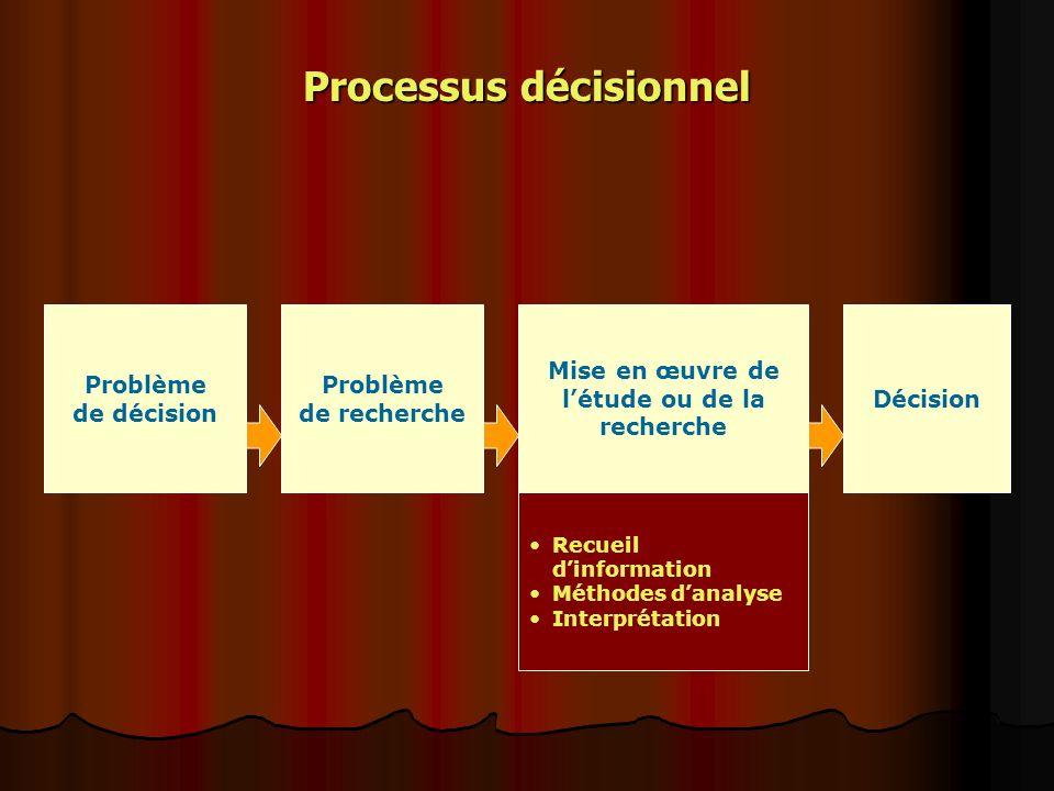 Processus décisionnel Problème de décision Problème de recherche Mise en œuvre de létude ou de la recherche Décision Recueil dinformation Méthodes danalyse Interprétation