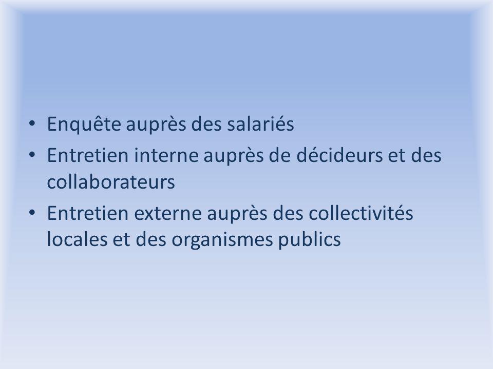 Enquête auprès des salariés Entretien interne auprès de décideurs et des collaborateurs Entretien externe auprès des collectivités locales et des organismes publics