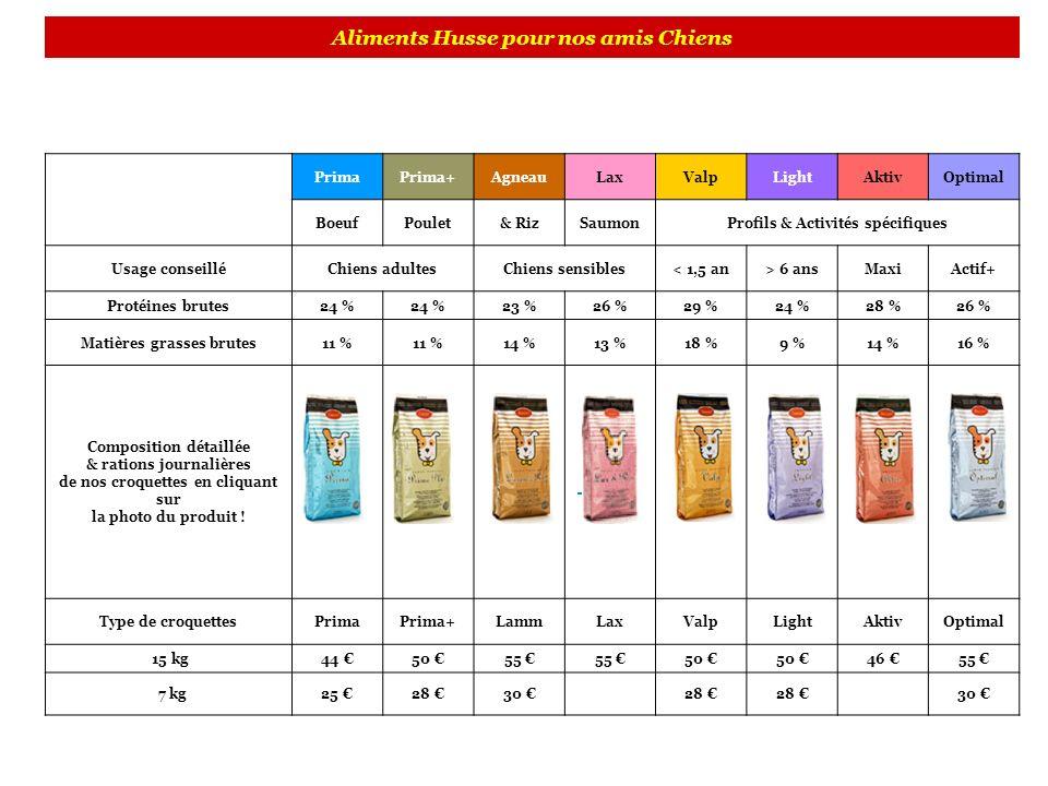 Aliments Husse pour nos amis Chiens PrimaPrima+AgneauLaxValpLightAktivOptimal BoeufPoulet& RizSaumonProfils & Activités spécifiques Usage conseilléChi