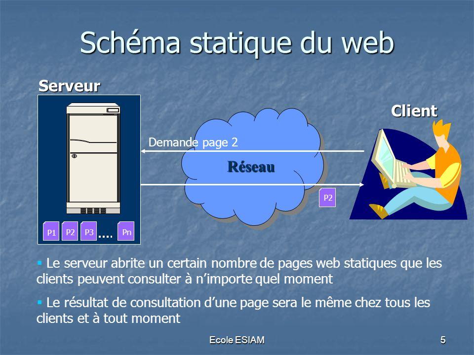 Ecole ESIAM6 Limites du Schéma statique du web P1 PnP3P2 Réseau Serveur Client Peut-on réaliser un site web qui diffuse les infos instantanées avec des pages web statiques .