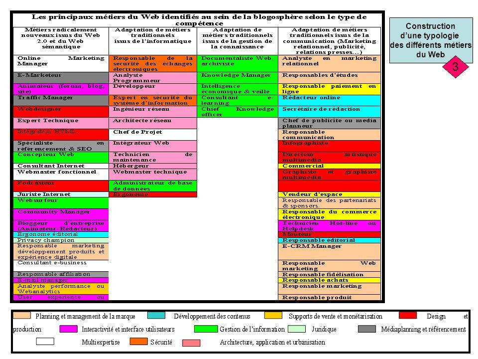 Contexte organisationnel Organisations Acheteuses de compétences Organisations spécialisées dans le partage des compétences Organisations traditionnelles Organisations commercialisant linformation Type de management Compétences concepteurs Représentation métiers Nature des outils TIC Relations Concepteurs-utilisateurs Déterminant de lexistant 4