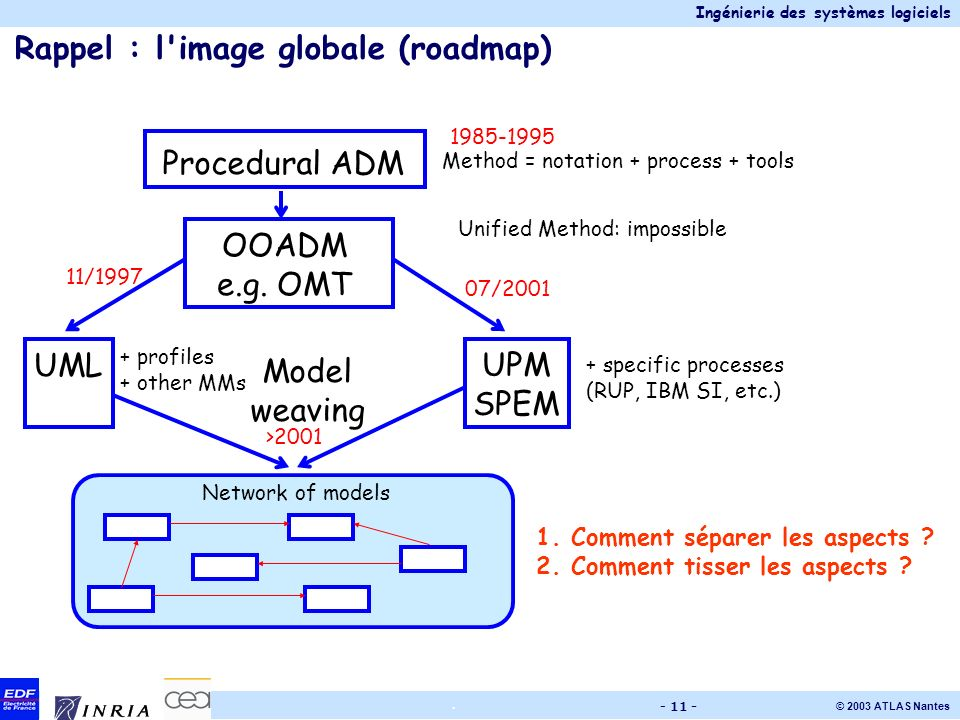Ingénierie des systèmes logiciels © 2003 ATLAS Nantes. - 11 - Rappel : l'image globale (roadmap) Procedural ADM OOADM e.g. OMT UML UPM SPEM >2001 07/2