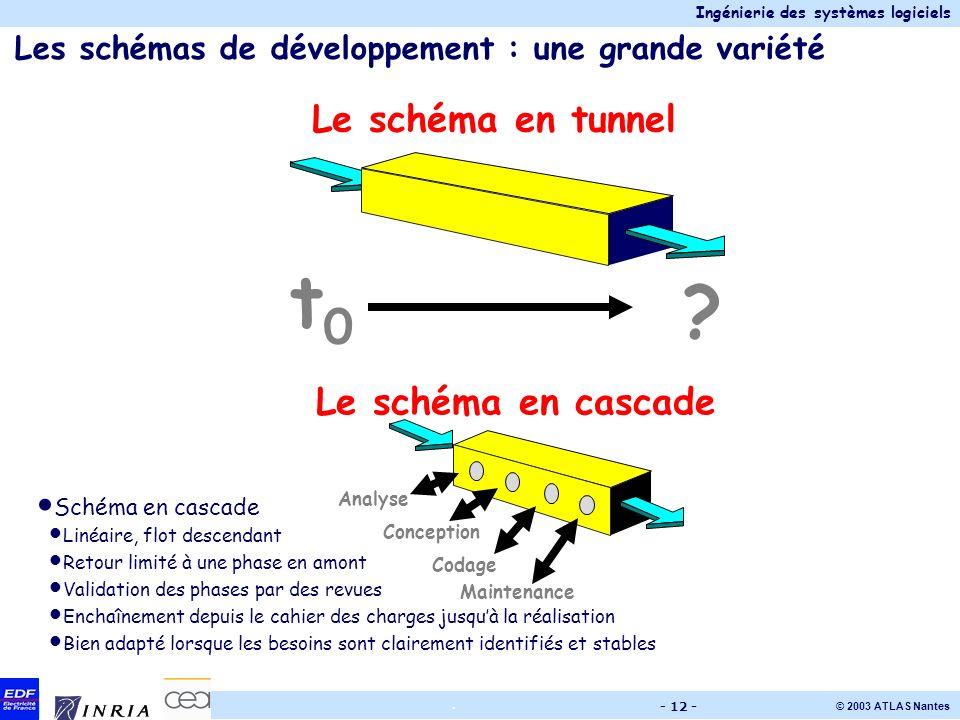 Ingénierie des systèmes logiciels © 2003 ATLAS Nantes. - 12 - Les schémas de développement : une grande variété ? t0t0 Le schéma en tunnel Maintenance