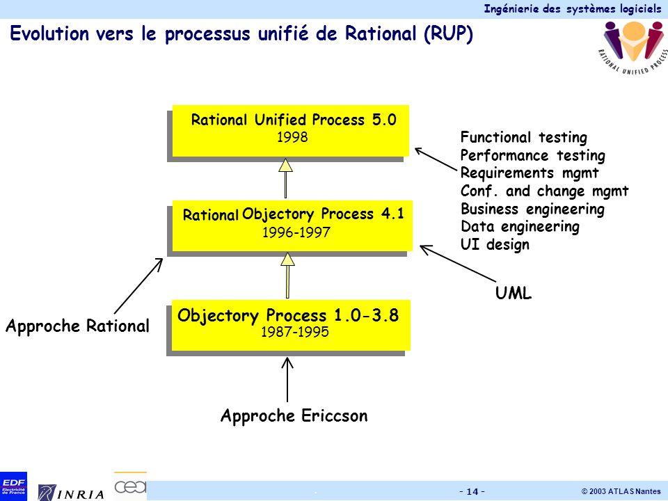 Ingénierie des systèmes logiciels © 2003 ATLAS Nantes. - 14 - Evolution vers le processus unifié de Rational (RUP) Functional testing Performance test