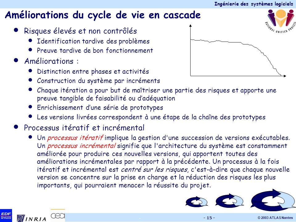 Ingénierie des systèmes logiciels © 2003 ATLAS Nantes. - 15 - Améliorations du cycle de vie en cascade Risques élevés et non contrôlés Identification