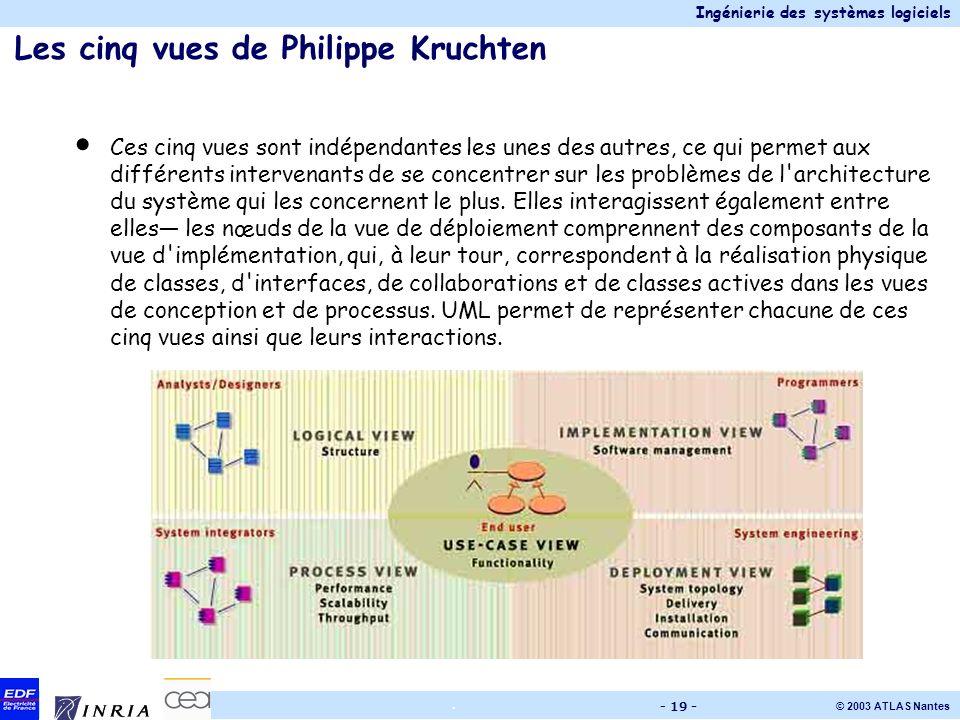 Ingénierie des systèmes logiciels © 2003 ATLAS Nantes. - 19 - Les cinq vues de Philippe Kruchten Ces cinq vues sont indépendantes les unes des autres,