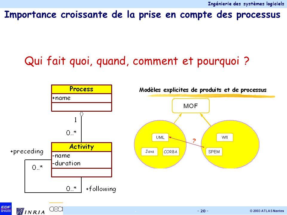 Ingénierie des systèmes logiciels © 2003 ATLAS Nantes. - 20 - Importance croissante de la prise en compte des processus Qui fait quoi, quand, comment