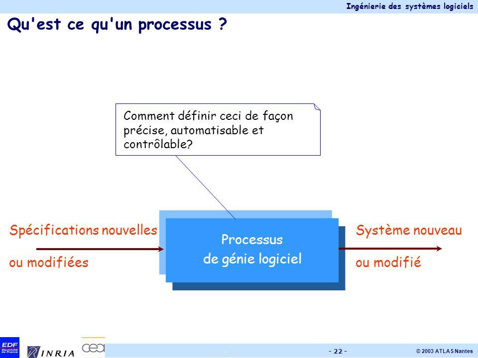Ingénierie des systèmes logiciels © 2003 ATLAS Nantes. - 22 - Qu'est ce qu'un processus ? Processus de génie logiciel Système nouveau ou modifié Spéci
