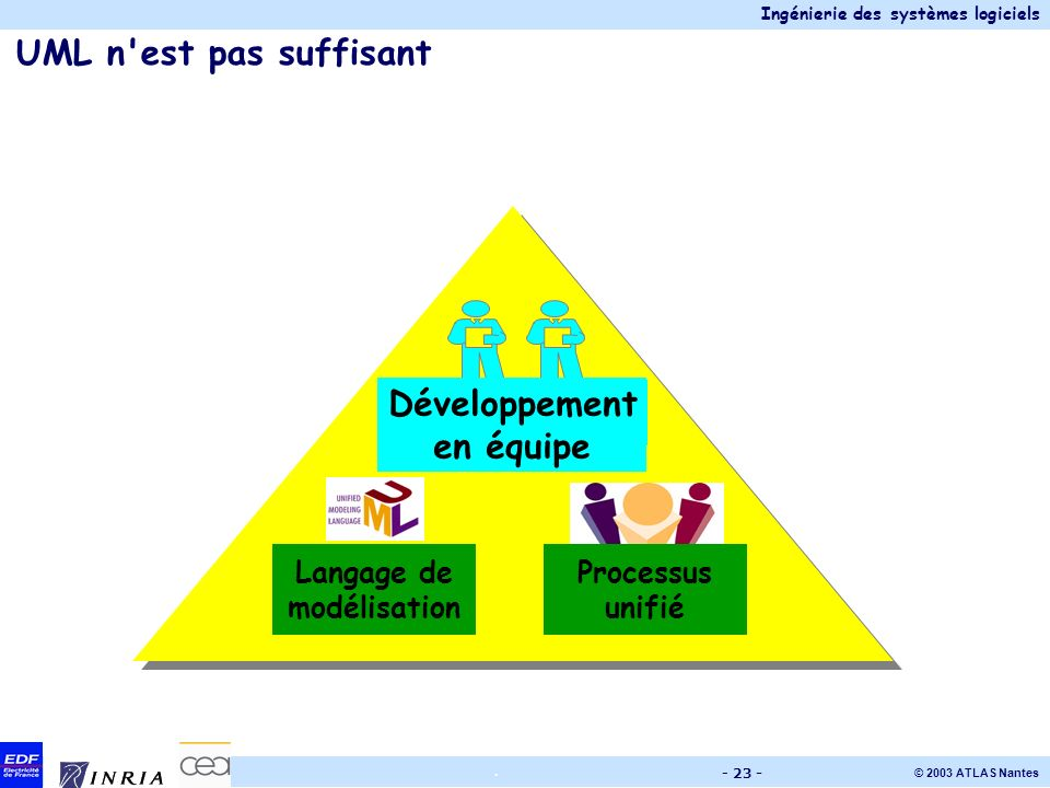 Ingénierie des systèmes logiciels © 2003 ATLAS Nantes. - 23 - UML n'est pas suffisant Développement en équipe Langage de modélisation Processus unifié