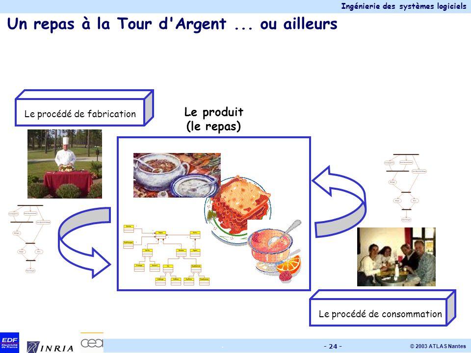 Ingénierie des systèmes logiciels © 2003 ATLAS Nantes. - 24 - Un repas à la Tour d'Argent... ou ailleurs Le procédé de fabricationLe procédé de consom