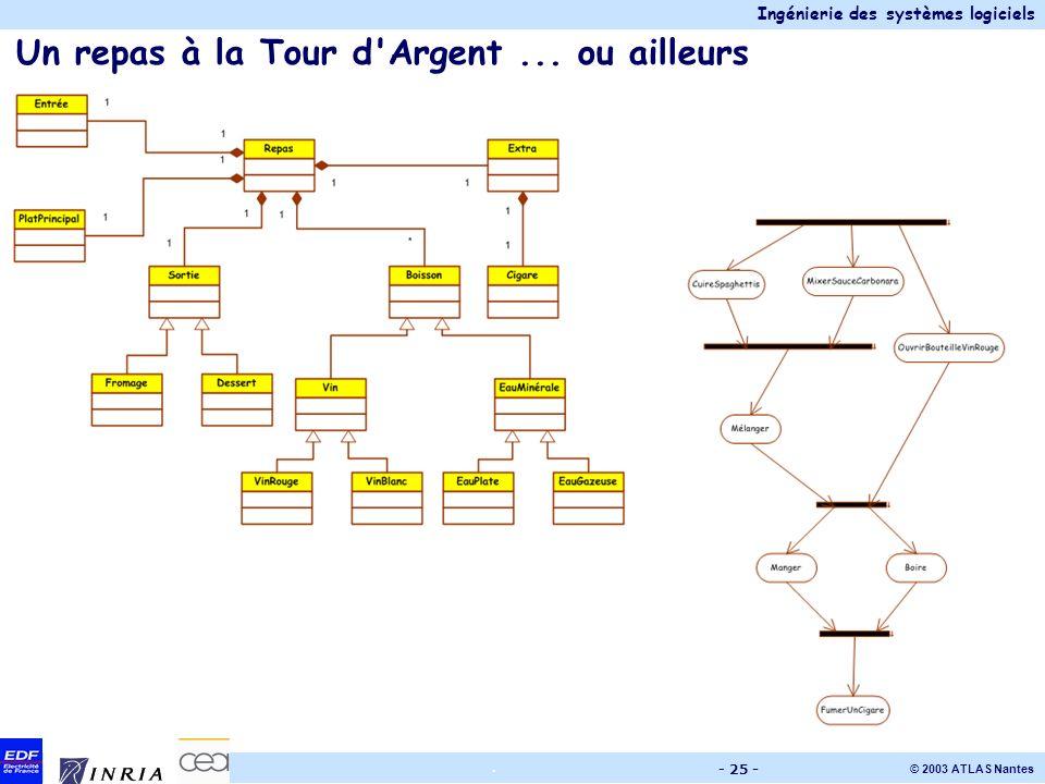 Ingénierie des systèmes logiciels © 2003 ATLAS Nantes. - 25 - Un repas à la Tour d'Argent... ou ailleurs