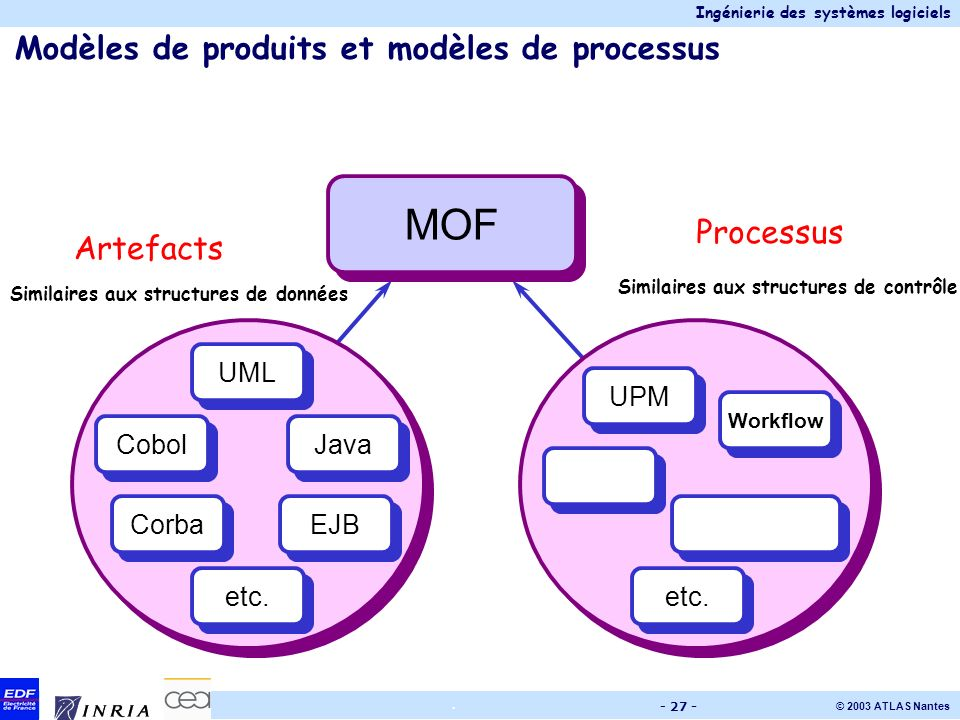 Ingénierie des systèmes logiciels © 2003 ATLAS Nantes. - 27 - Modèles de produits et modèles de processus MOF UML UPM Cobol EJB Java etc. Similaires a