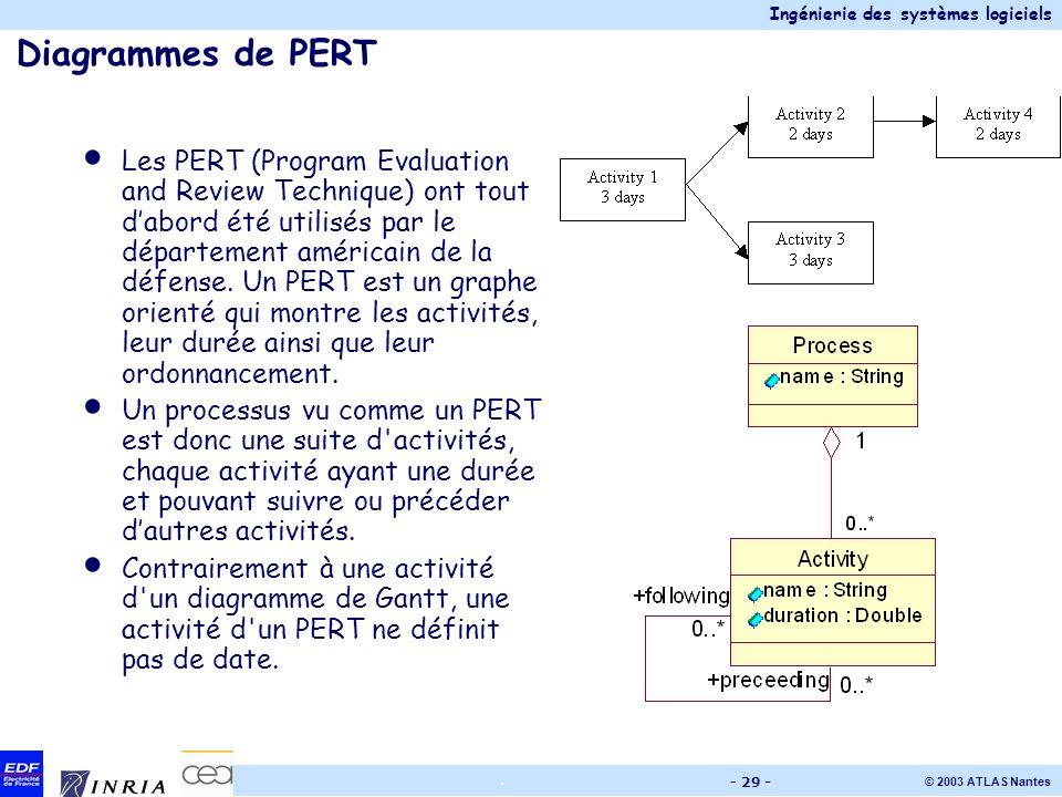 Ingénierie des systèmes logiciels © 2003 ATLAS Nantes. - 29 - Diagrammes de PERT Les PERT (Program Evaluation and Review Technique) ont tout dabord ét