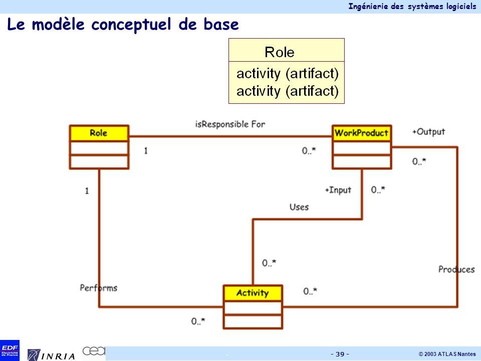 Ingénierie des systèmes logiciels © 2003 ATLAS Nantes. - 39 - Le modèle conceptuel de base