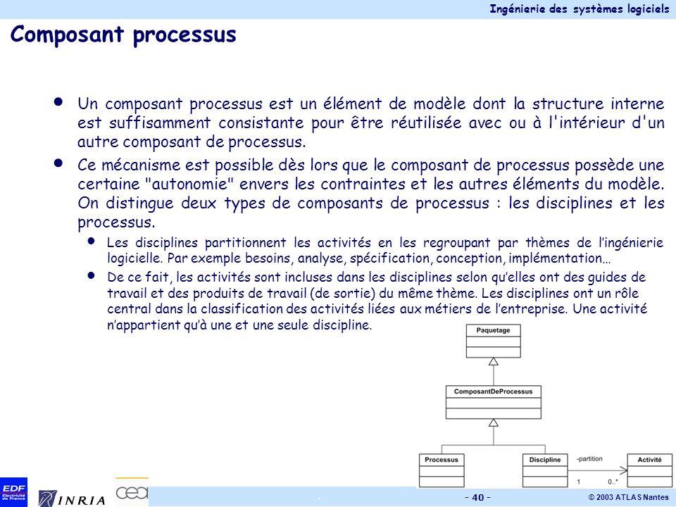 Ingénierie des systèmes logiciels © 2003 ATLAS Nantes. - 40 - Composant processus Un composant processus est un élément de modèle dont la structure in