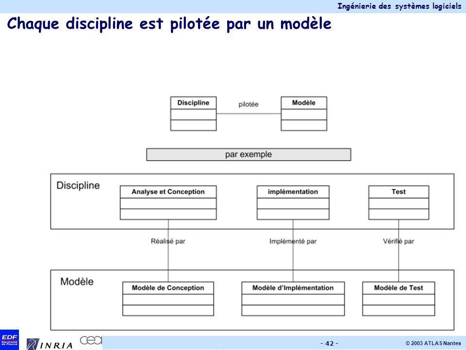 Ingénierie des systèmes logiciels © 2003 ATLAS Nantes. - 42 - Chaque discipline est pilotée par un modèle