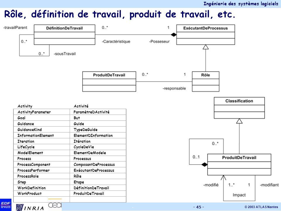 Ingénierie des systèmes logiciels © 2003 ATLAS Nantes. - 45 - Rôle, définition de travail, produit de travail, etc. ActivityActivité ActivityParameter