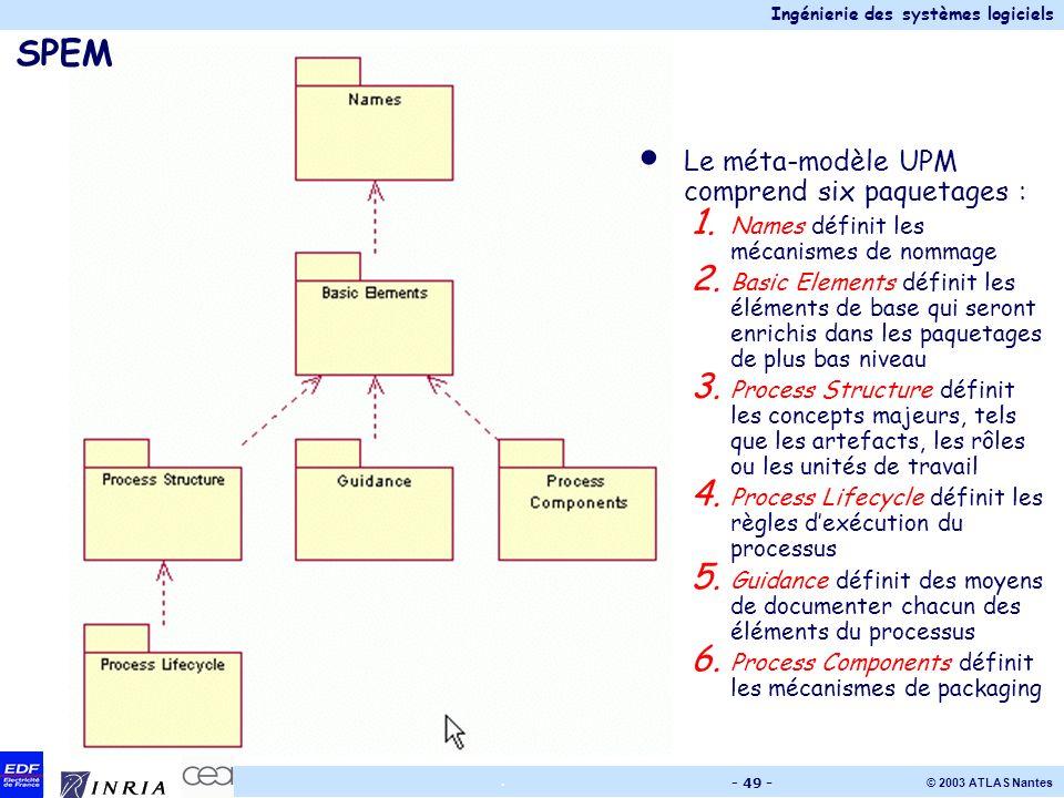 Ingénierie des systèmes logiciels © 2003 ATLAS Nantes. - 49 - SPEM Le méta-modèle UPM comprend six paquetages : 1. Names définit les mécanismes de nom