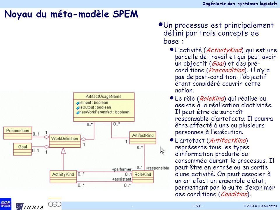 Ingénierie des systèmes logiciels © 2003 ATLAS Nantes. - 51 - Noyau du méta-modèle SPEM Un processus est principalement défini par trois concepts de b