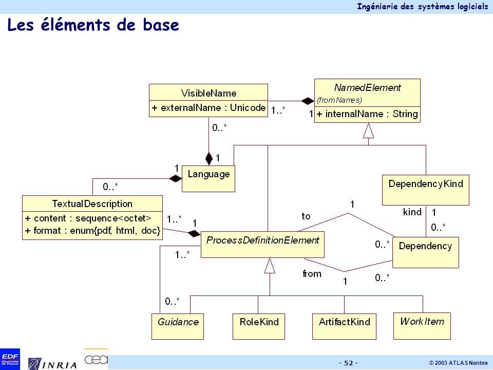 Ingénierie des systèmes logiciels © 2003 ATLAS Nantes. - 52 - Les éléments de base