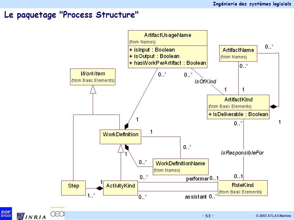 Ingénierie des systèmes logiciels © 2003 ATLAS Nantes. - 53 - Le paquetage