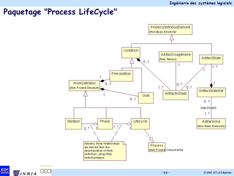 Ingénierie des systèmes logiciels © 2003 ATLAS Nantes. - 55 - Paquetage
