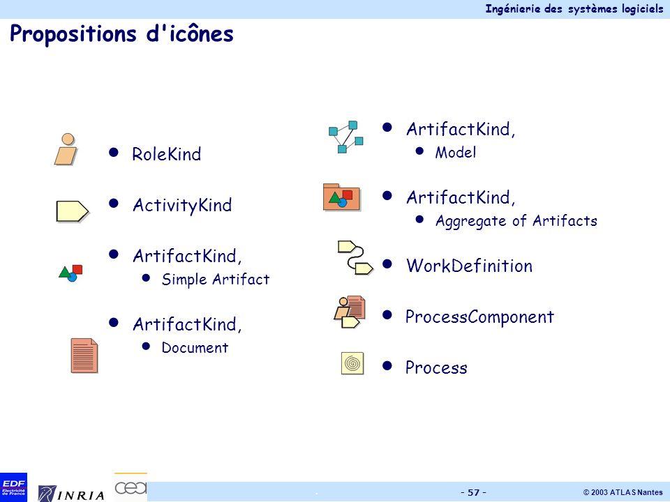 Ingénierie des systèmes logiciels © 2003 ATLAS Nantes. - 57 - Propositions d'icônes RoleKind ActivityKind ArtifactKind, Simple Artifact ArtifactKind,