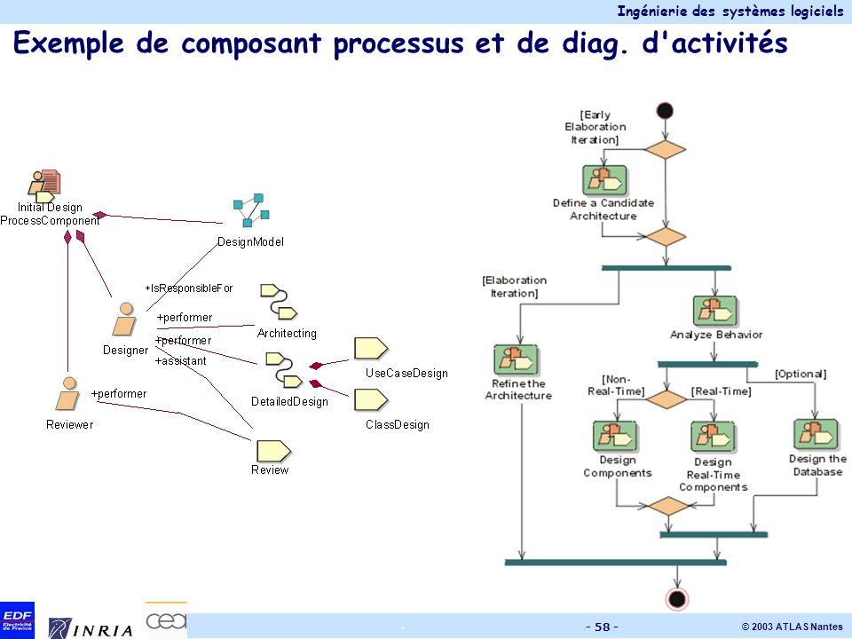 Ingénierie des systèmes logiciels © 2003 ATLAS Nantes. - 58 - Exemple de composant processus et de diag. d'activités