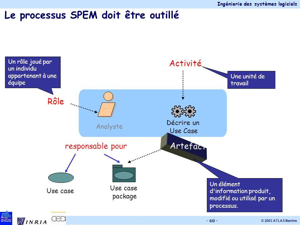 Ingénierie des systèmes logiciels © 2003 ATLAS Nantes. - 60 - Le processus SPEM doit être outillé Décrire un Use Case Use case package Use case respon