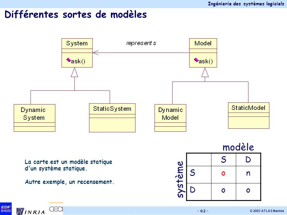 Ingénierie des systèmes logiciels © 2003 ATLAS Nantes. - 62 - Différentes sortes de modèles SD Son Doo système modèle La carte est un modèle statique