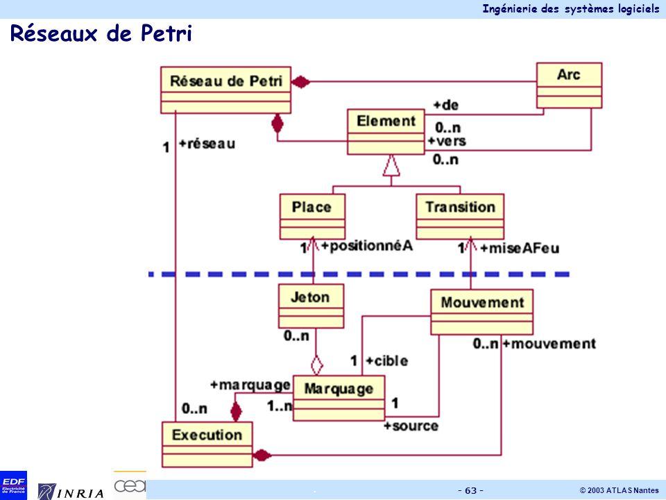 Ingénierie des systèmes logiciels © 2003 ATLAS Nantes. - 63 - Réseaux de Petri