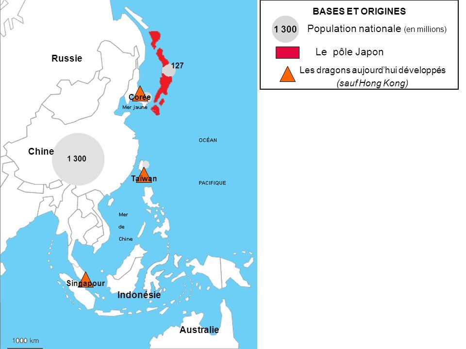 BASES ET ORIGINES 1 300 Population nationale (en millions) Le pôle Japon Les dragons aujourdhui développés (sauf Hong Kong) Corée Taïwan Singapour 1 3