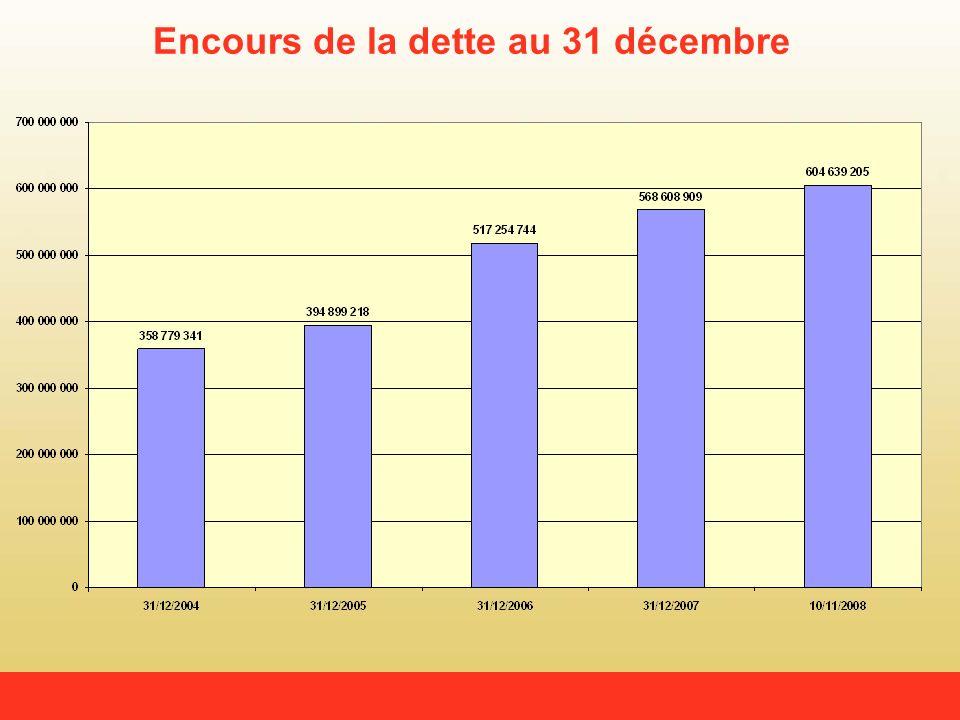 Encours de la dette au 31 décembre