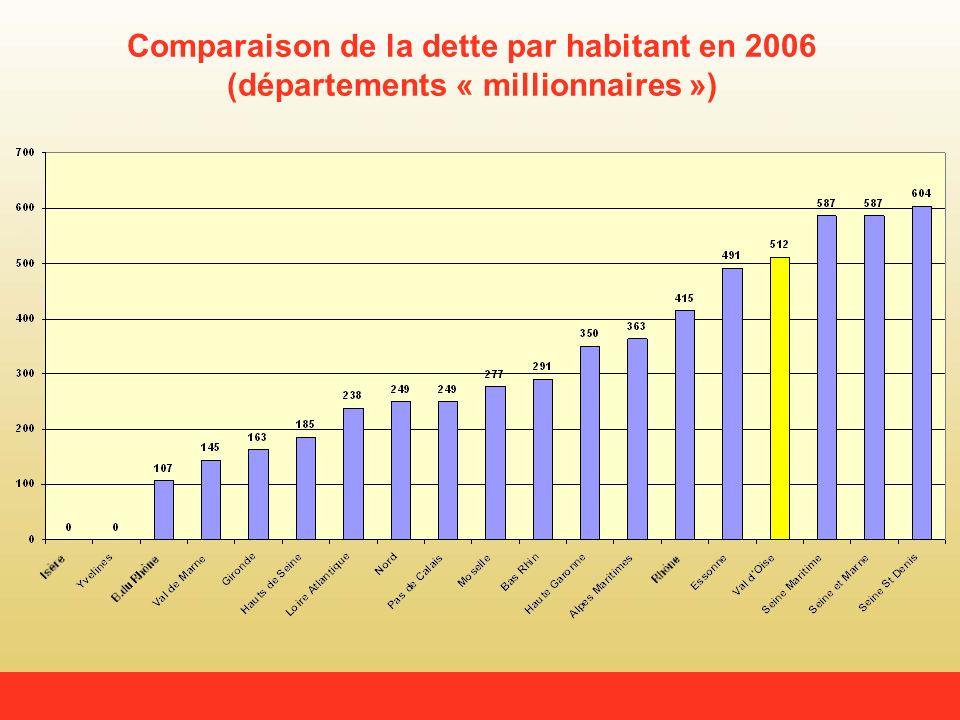 Comparaison de la dette par habitant en 2006 (départements « millionnaires »)