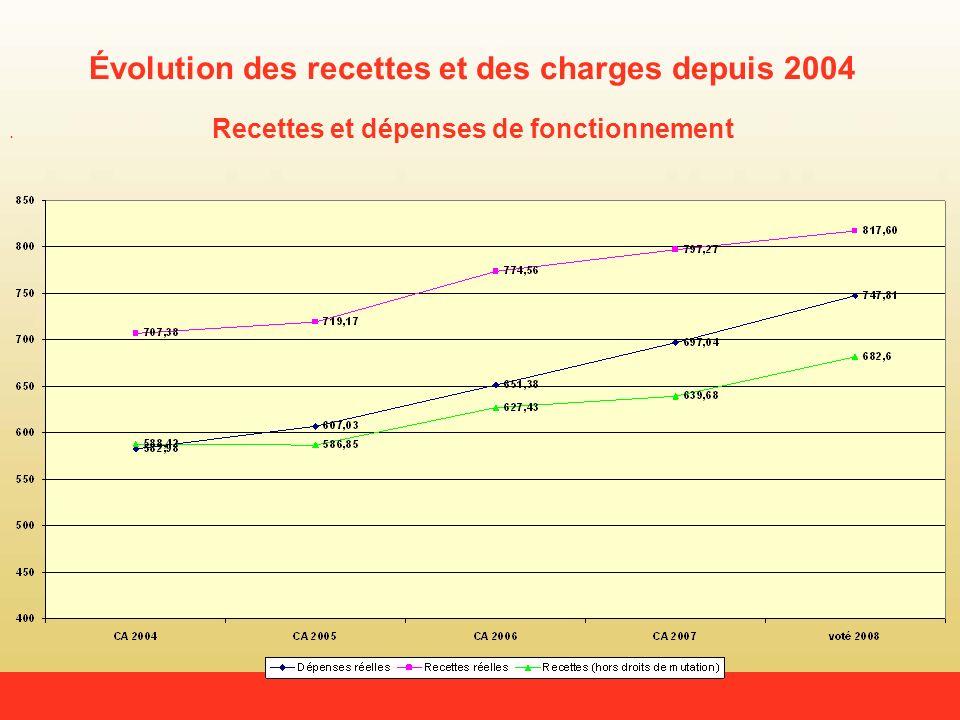 Évolution des recettes et des charges depuis 2004 Recettes et dépenses de fonctionnement
