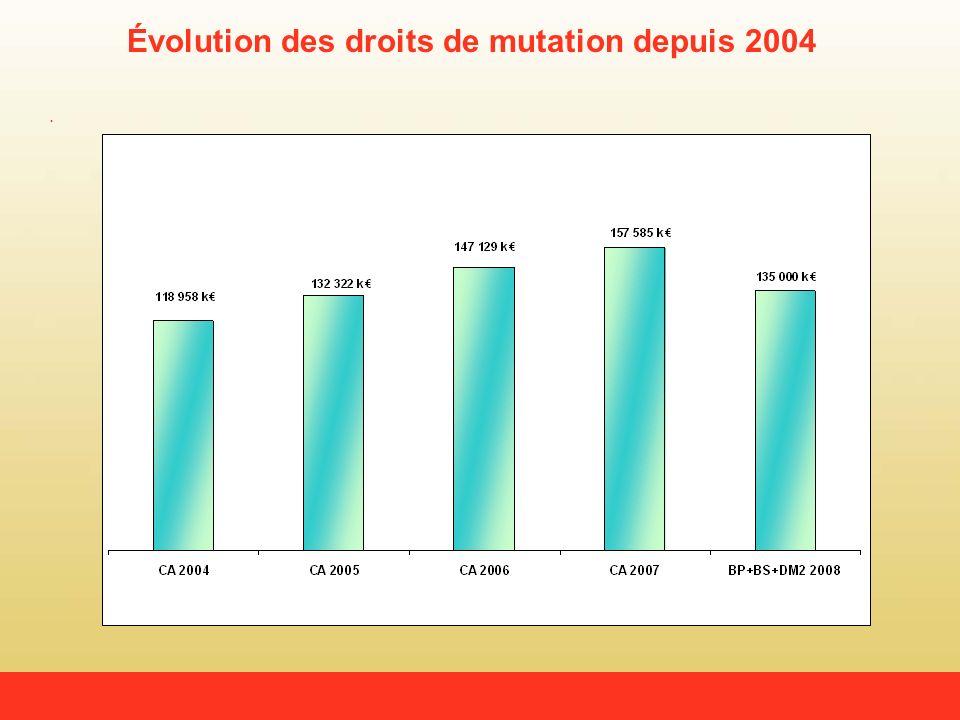 Évolution des droits de mutation depuis 2004