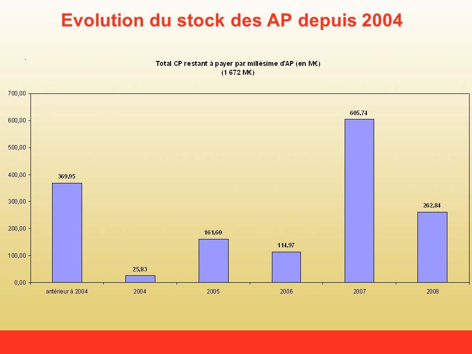 Evolution du stock des AP depuis 2004