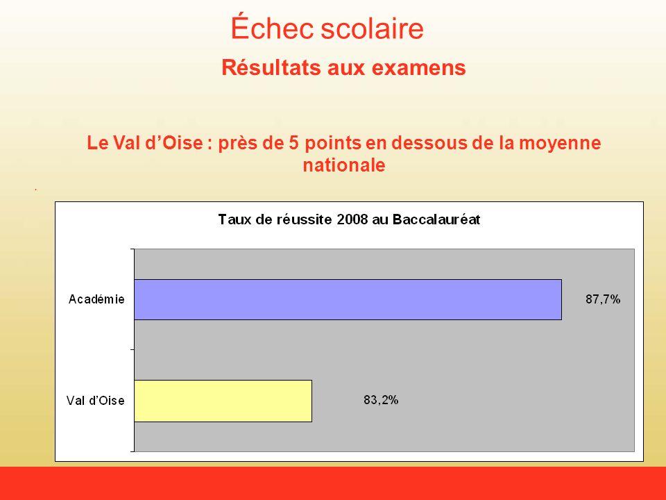 Échec scolaire Résultats aux examens Le Val dOise : près de 5 points en dessous de la moyenne nationale